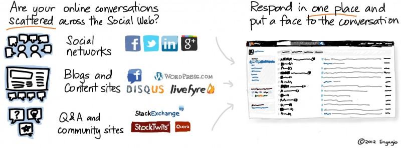 """Como esta nuestra reputación en las redes Sociales """"LoSabes"""""""