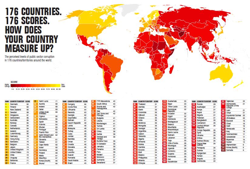 Los países más corruptos y los menos corruptos del elmundo
